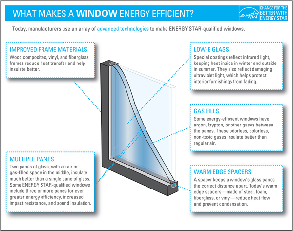 What makes an energy star window
