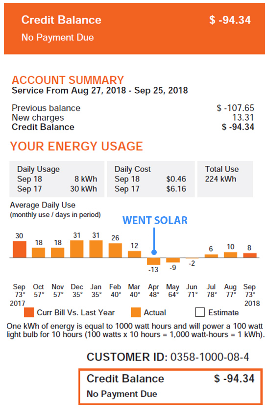 Electric bill after going solar